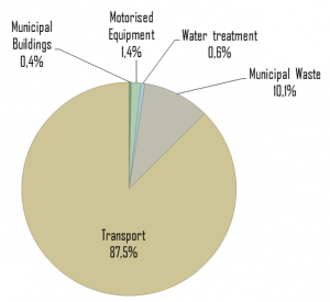 Figure 1: Mean distribution of municipal GHG emissions per category