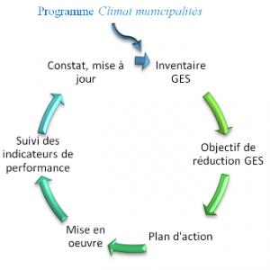 Programme Climat municipalités