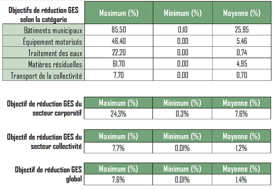Objectif_reduction_GES