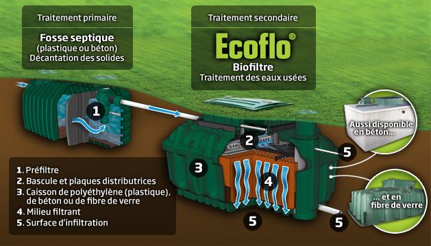 Assainissement autonome ecoflo segflo rotofix for Ecoflow septic system