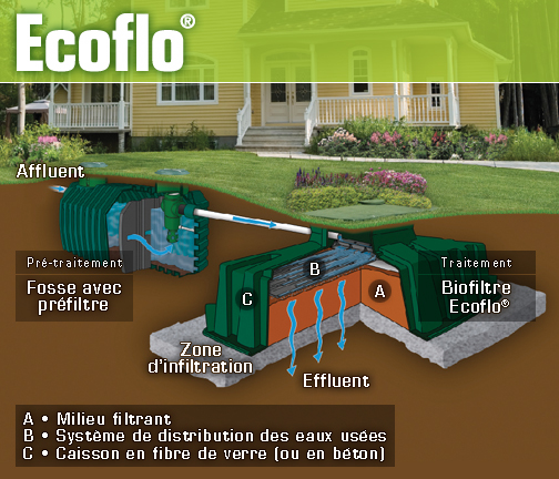 Autonomous wastewater treatment wastewater biofiltration for Ecoflow septic system
